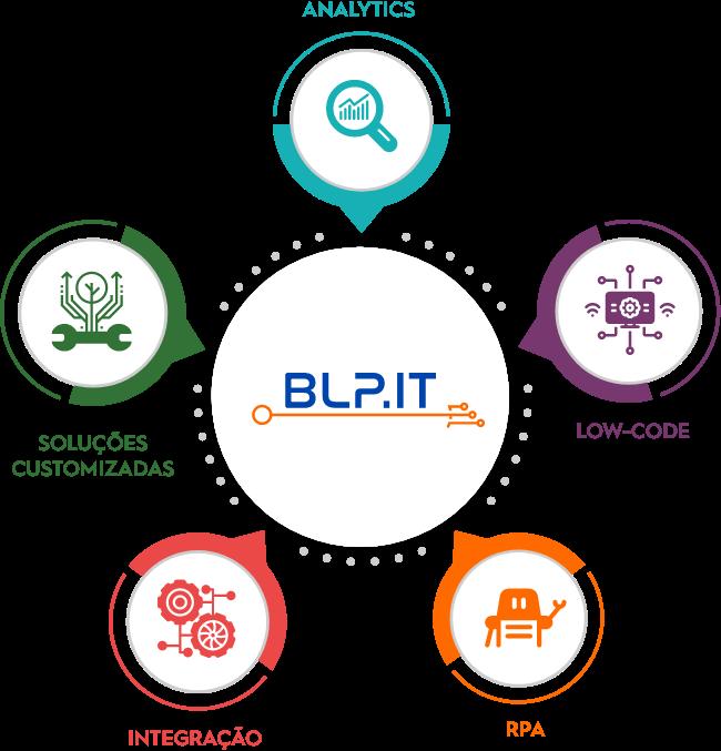 integracao-de-sistemas-blp